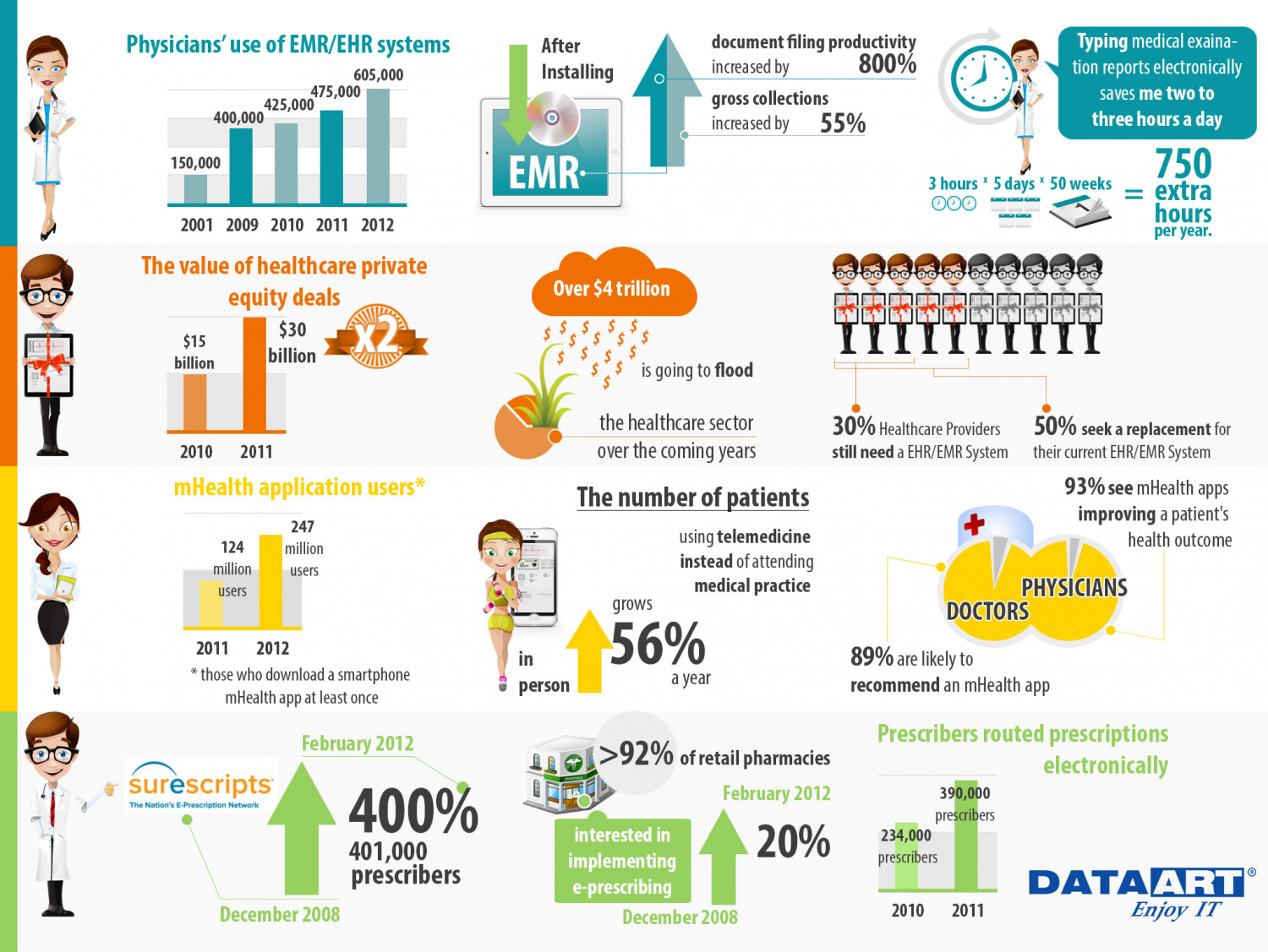 Latest Trends in Healthcare IT Solutions Infographic