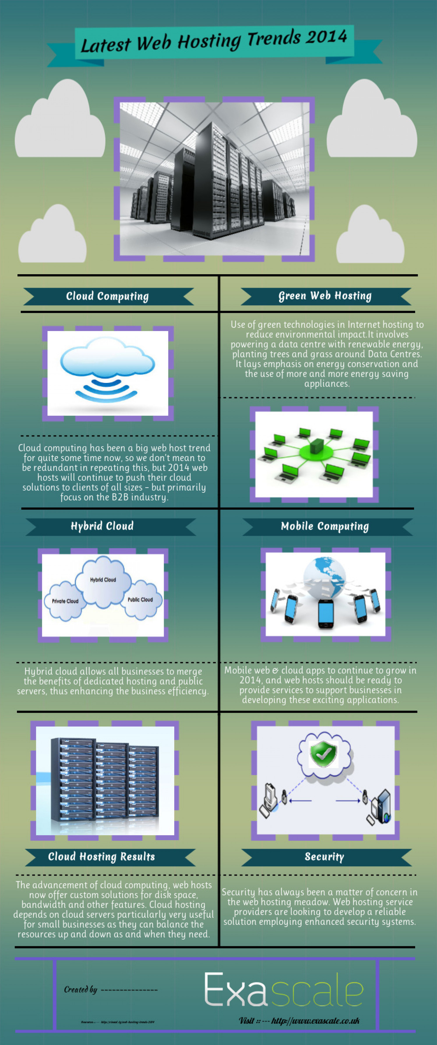 Latest Web Hosting Trend 2014 Infographic