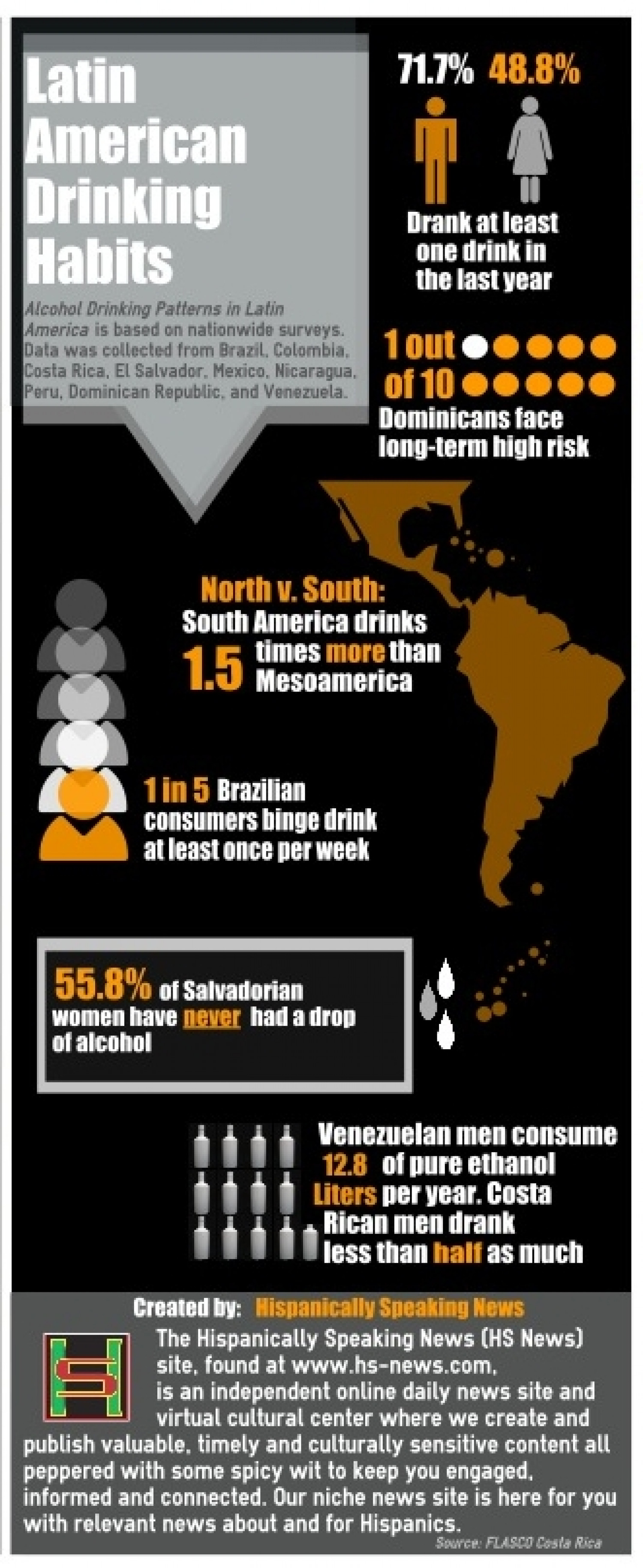 Latin American Drinking Habits Infographic