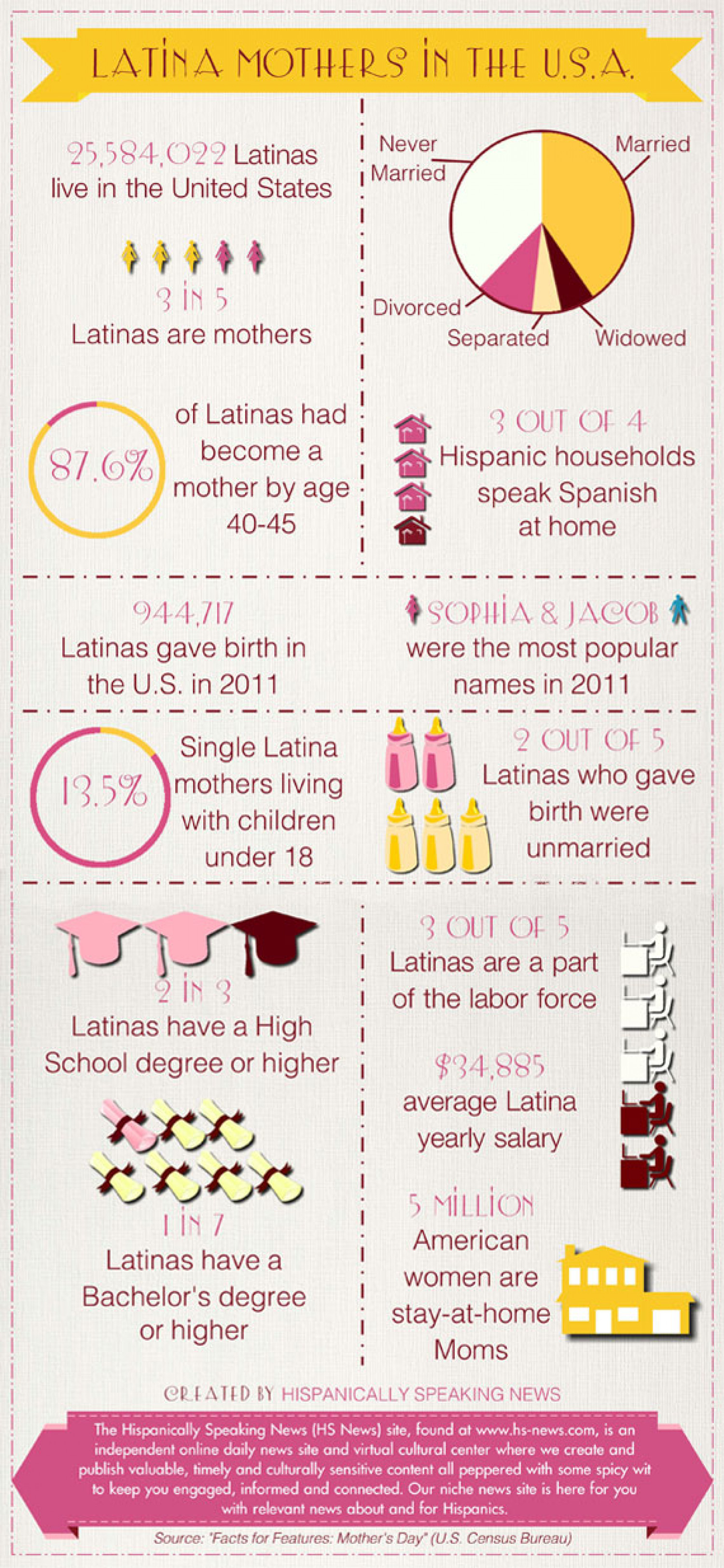 Latina Mothers in the U.S.A. Infographic