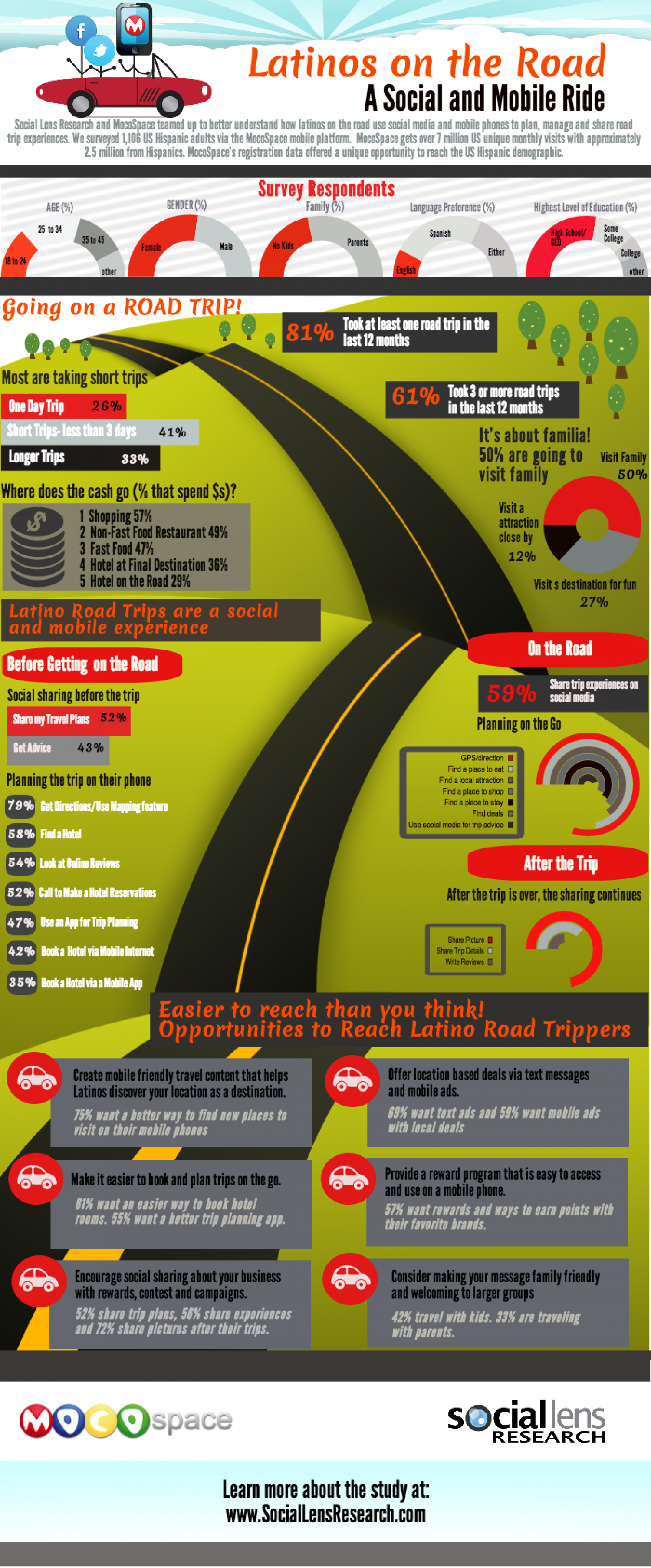 Latinos on the Road: A Social and Mobile Ride  Infographic