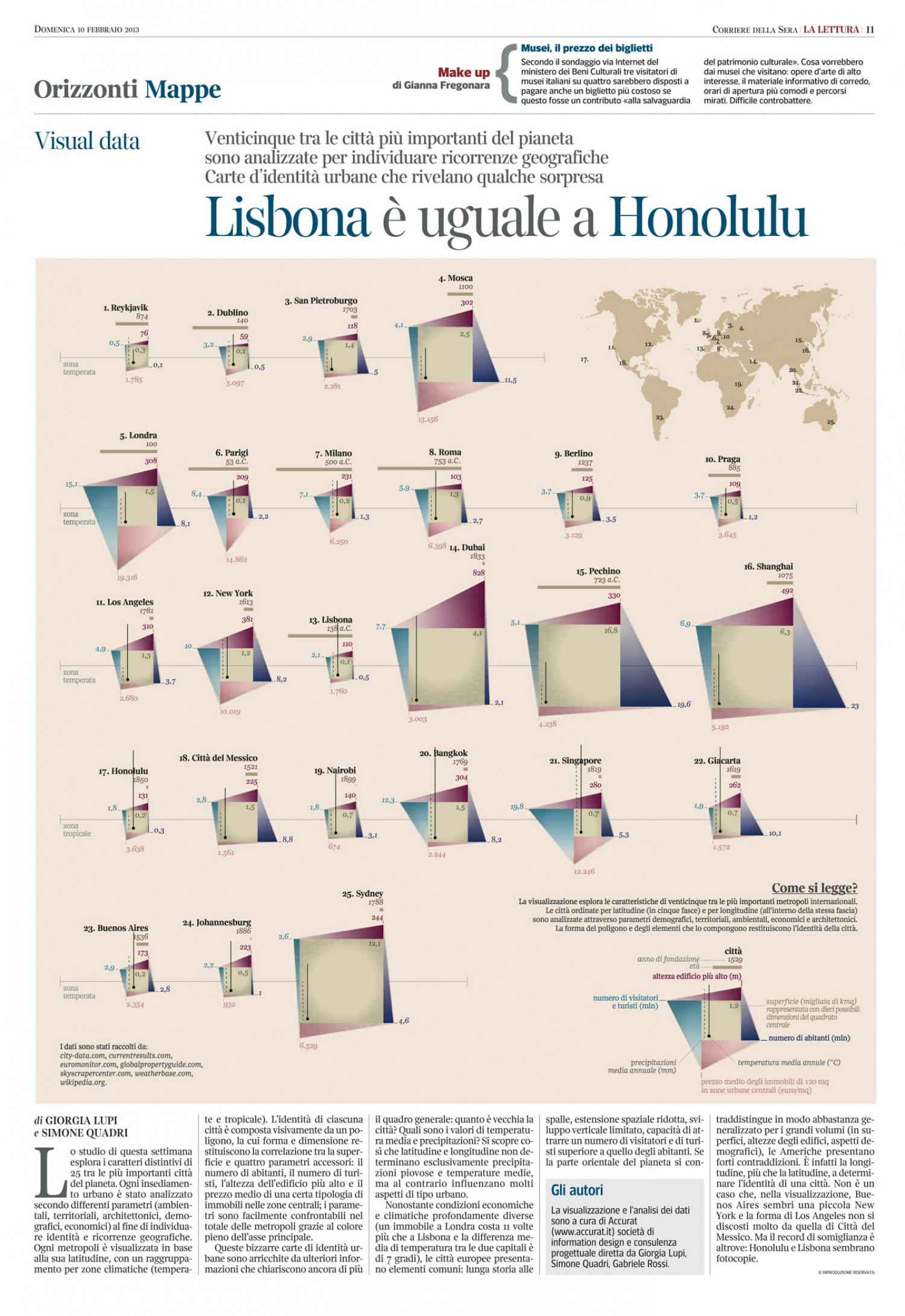 Urban story: Lisbon is on a par with Honolulu Infographic