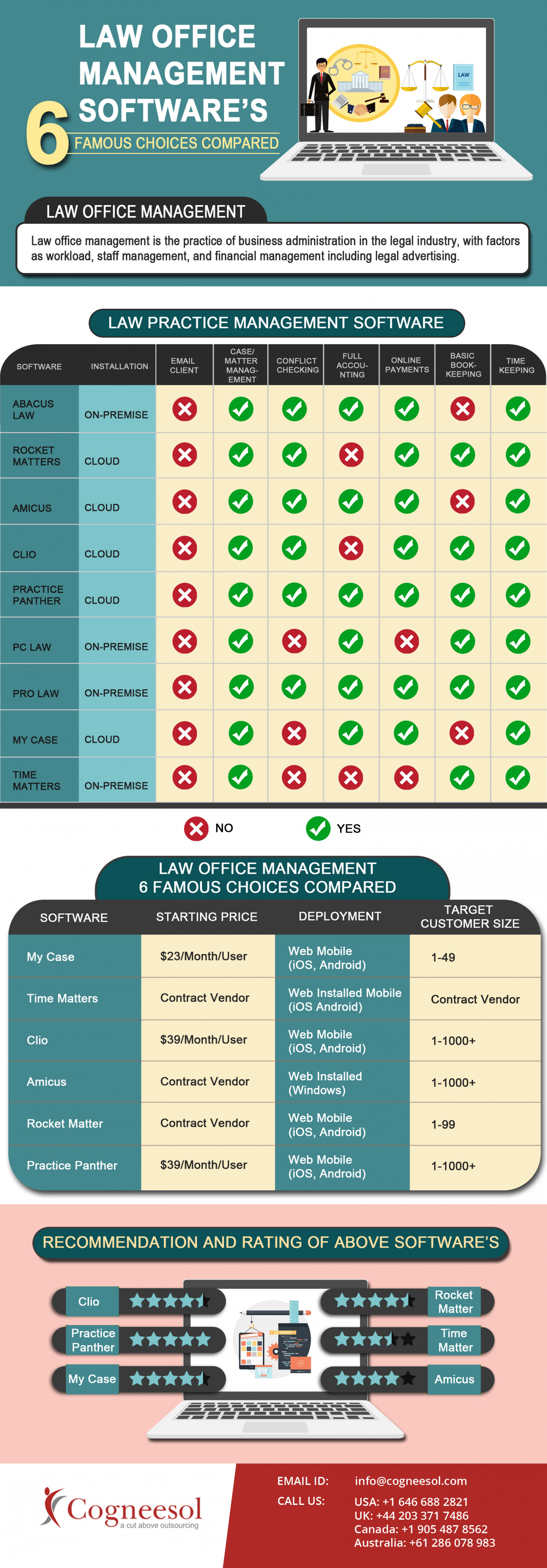 Law Office Management Software– Infographic Infographic