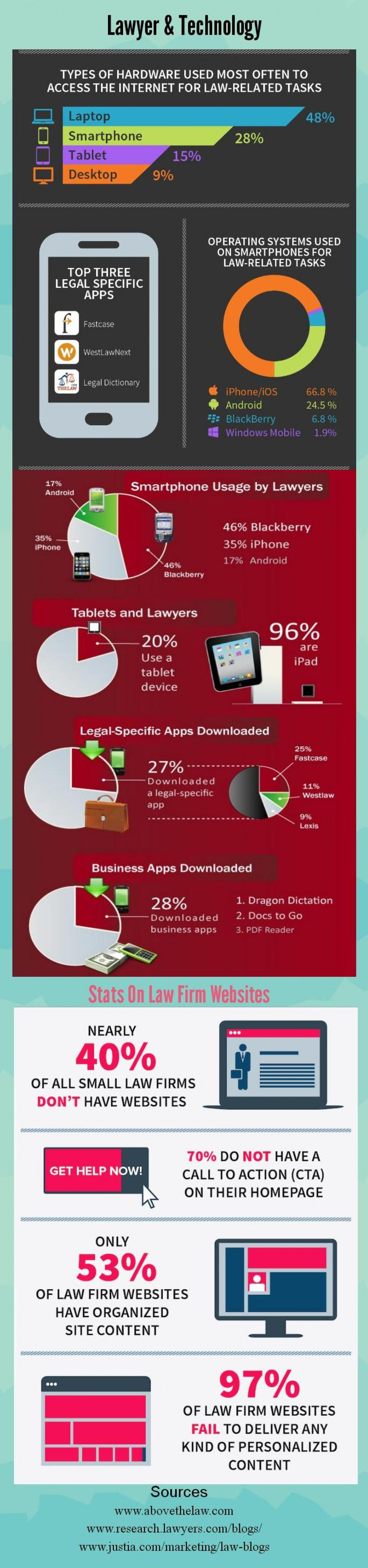 Lawyers and Technology Infographic