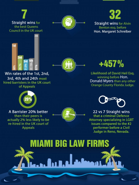 Lawyers VS Law firms Who wins the most no. of Cases Infographic
