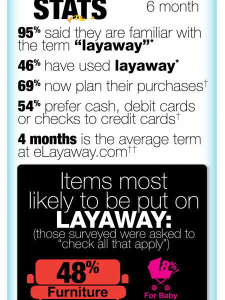 Layaway Today Infographic