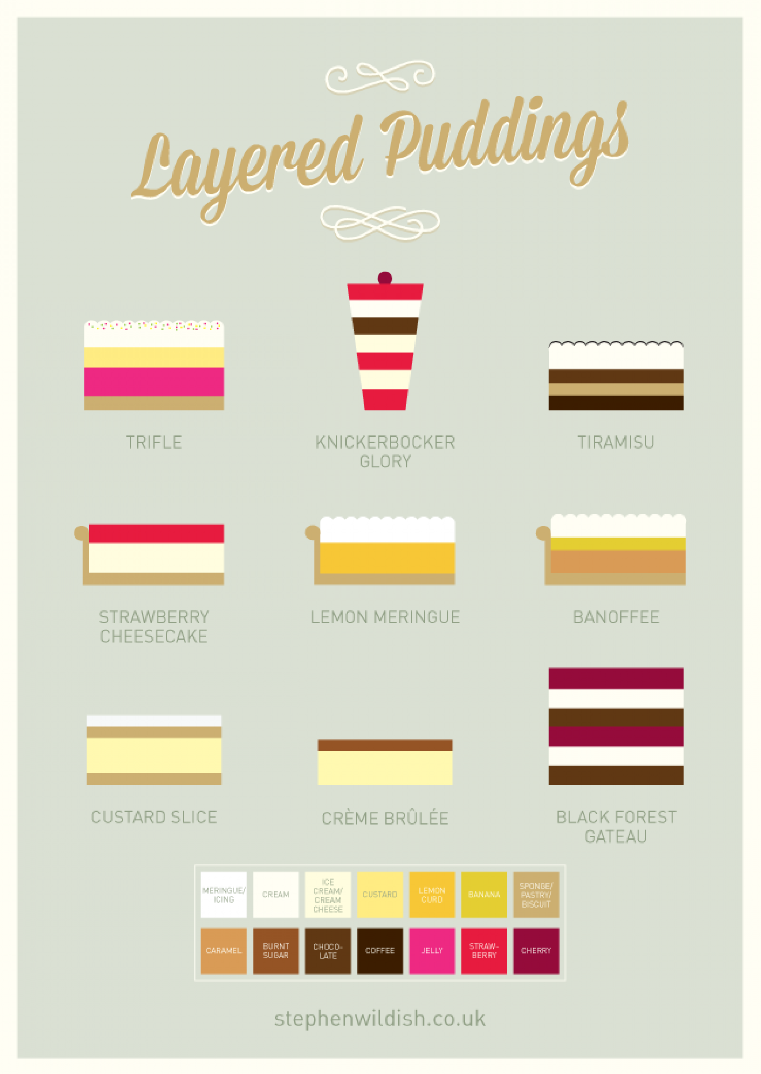 Layered Puddings Infographic