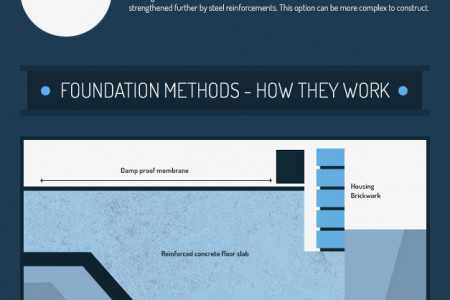 Laying the Foundations for a Self Build Home Infographic