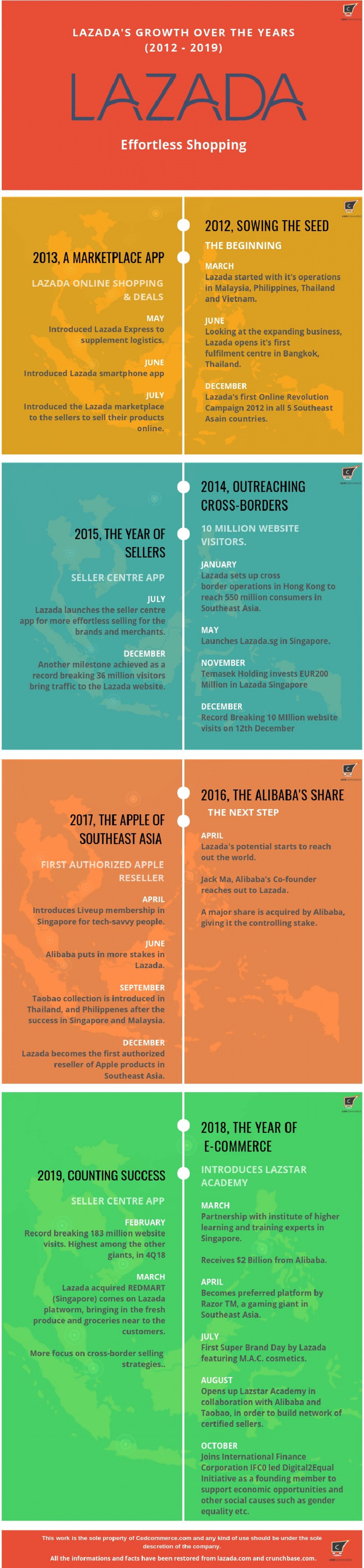 Lazada: An audacity that turned into South East Asia's #1 eCommerce player  Infographic