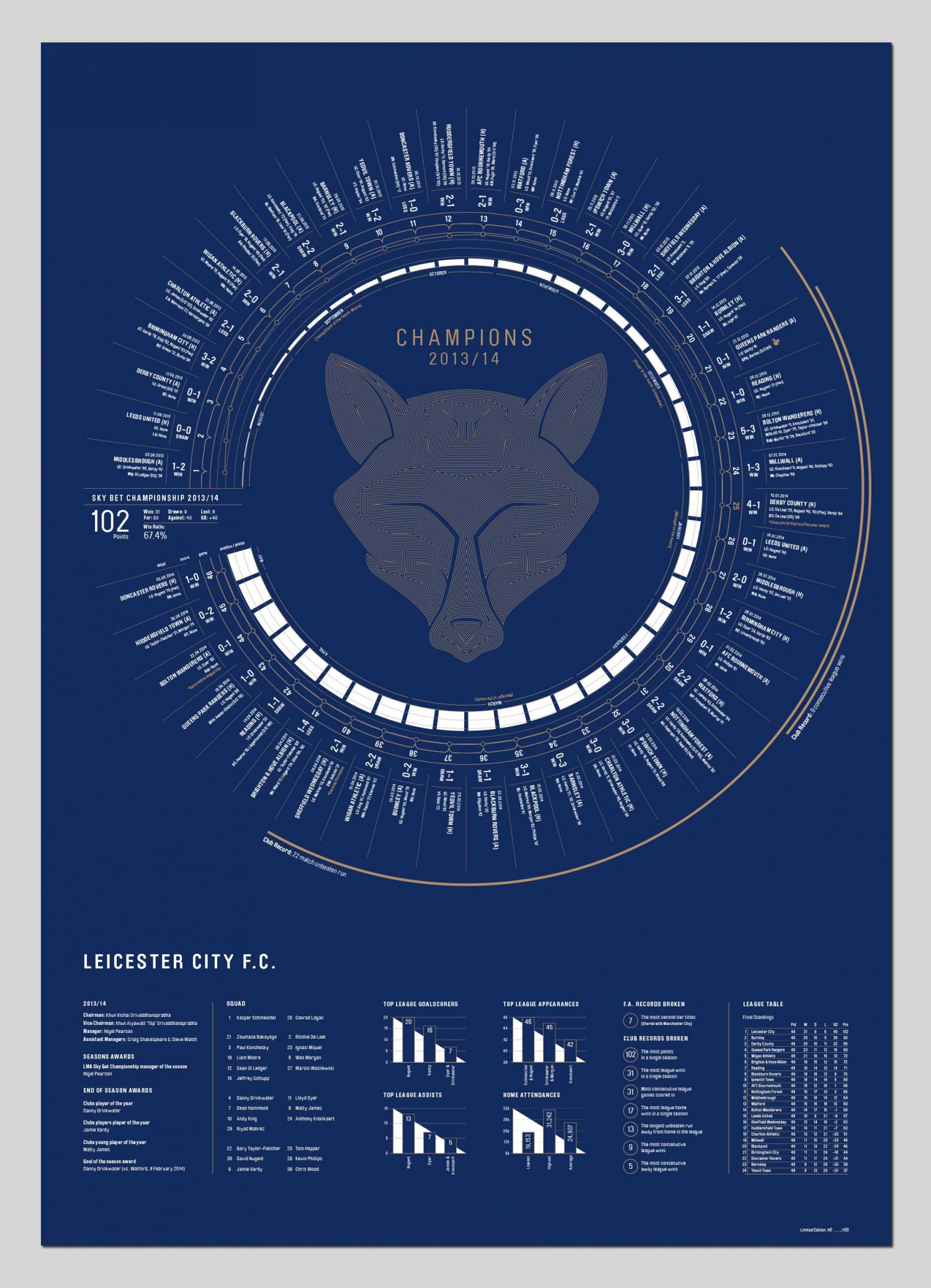 LCFC: Champions Infographic
