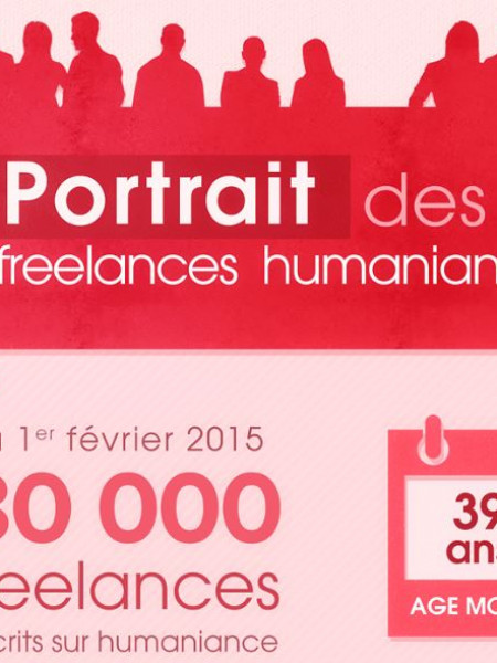 Le Portrait des Freelances Infographic