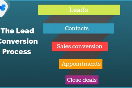 Lead Conversion Process Infographic