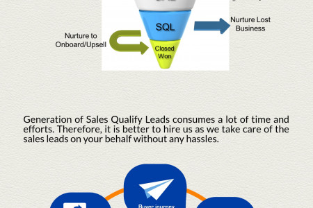 Lead Generation | Demand Generation | Sales Qualify Leads Infographic