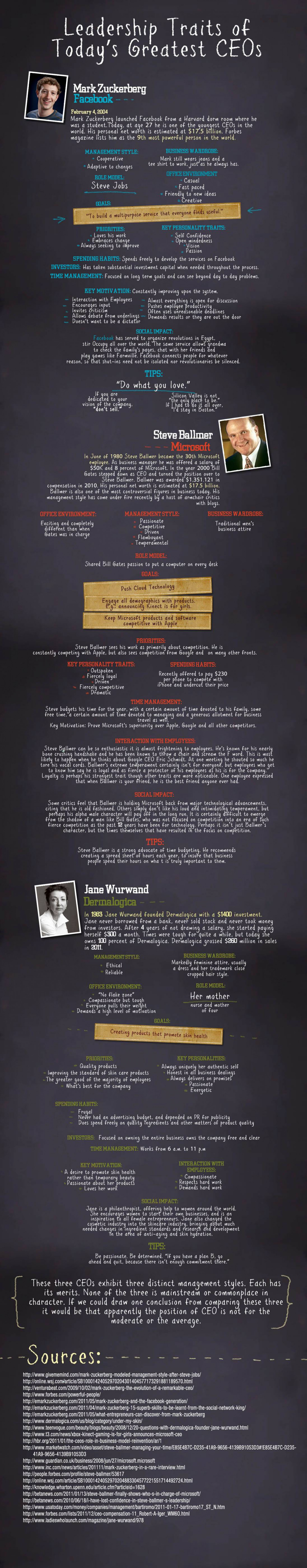 Leadership Traits of Todays Greatest CEOs Infographic