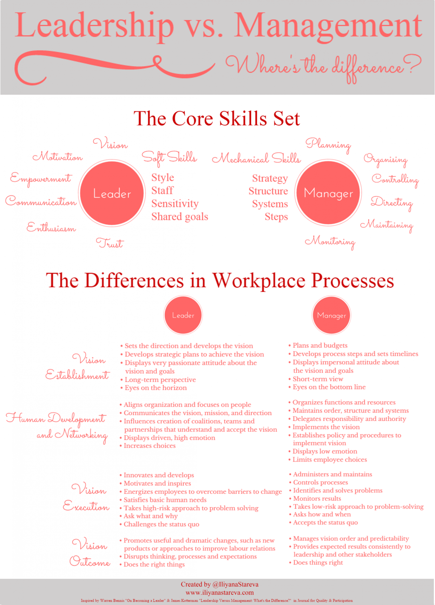 Leadership vs. Management [Infographic] Infographic