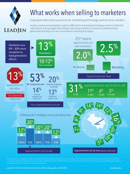 What works when selling to marketers  Infographic