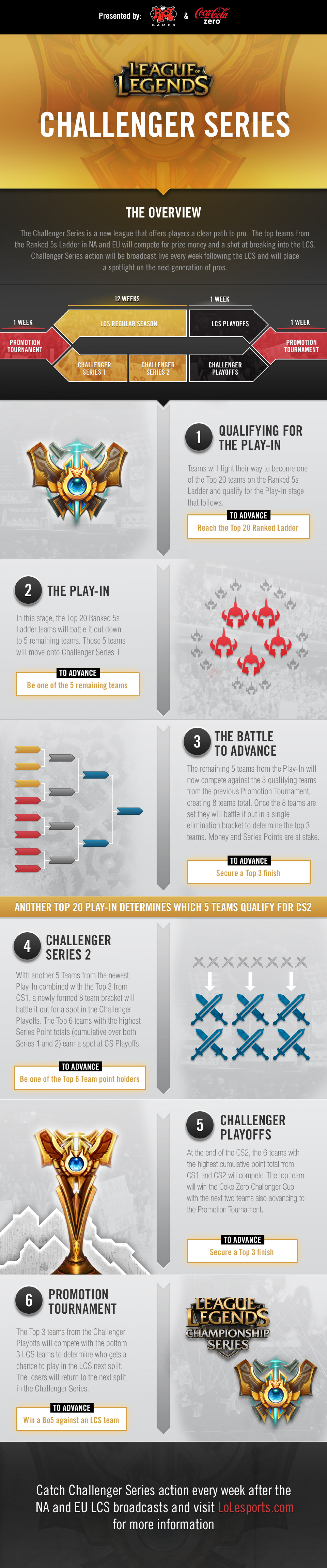 League of Legends Challenger Series Overview Infographic