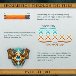 League of Legends Season 3 Ranked Play   Visual ly
