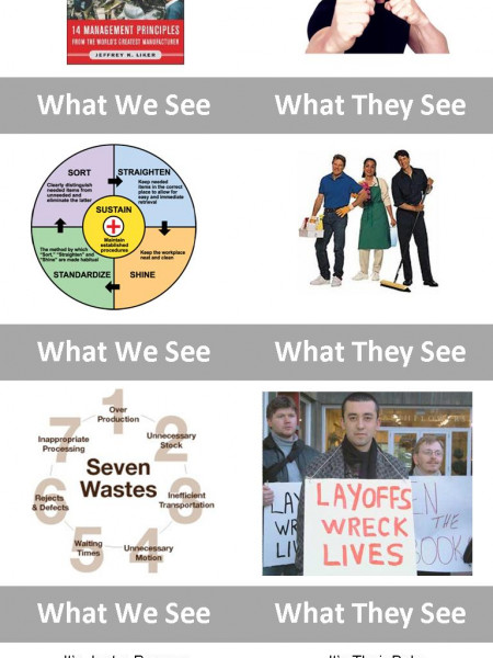Lean Transformation Perceptions: What We See, What They See Infographic