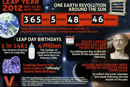 Leap Year 2012 Infographic