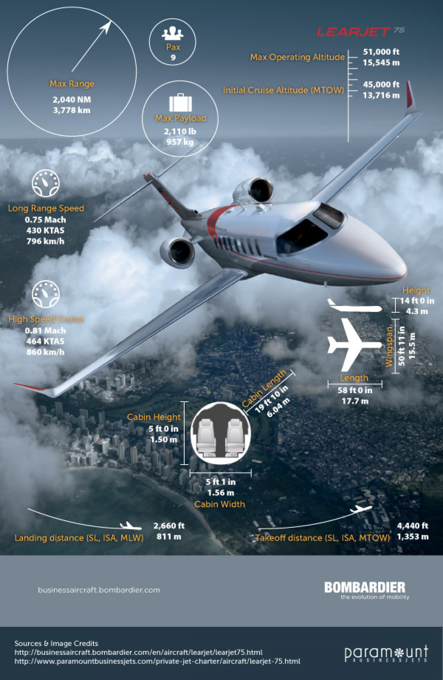 Learjet 75 Key Specifications Infographic