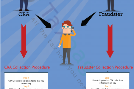 Learn about CRA Collections  Infographic