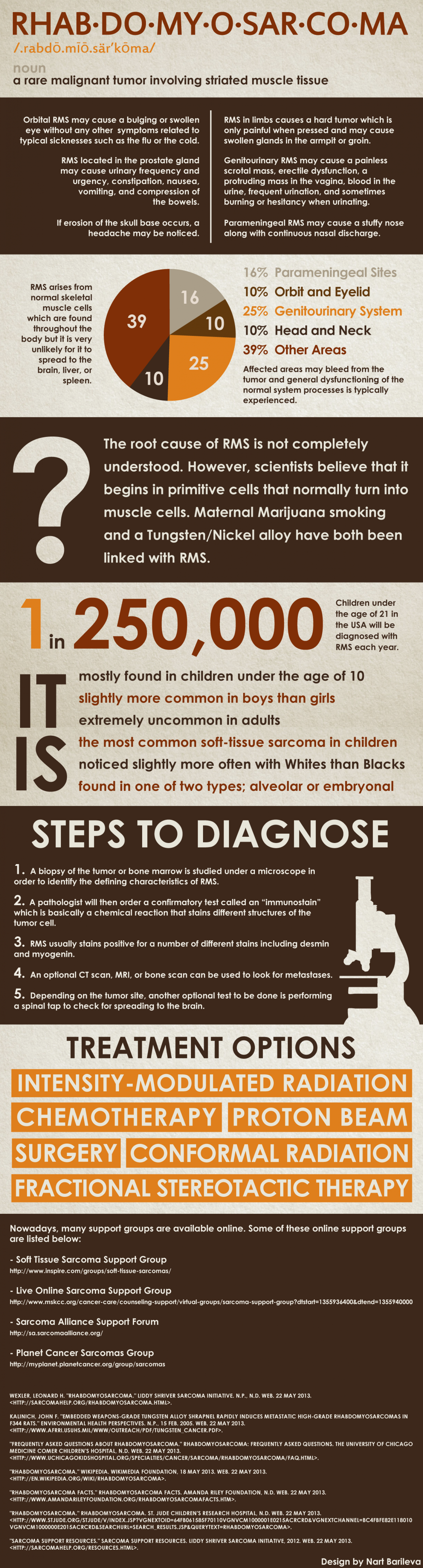 Learn About Rhabdomyosarcoma Infographic