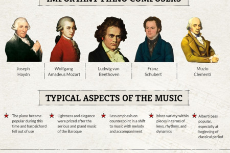 Learn About the Classical Piano Eras  Infographic