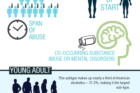Learn about the Different Types of Alcoholism Infographic