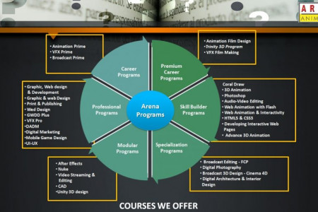 Learn Animation with Arena Animation Tilak Road Infographic