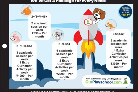 Learn From Home - OurPlayschool Infographic