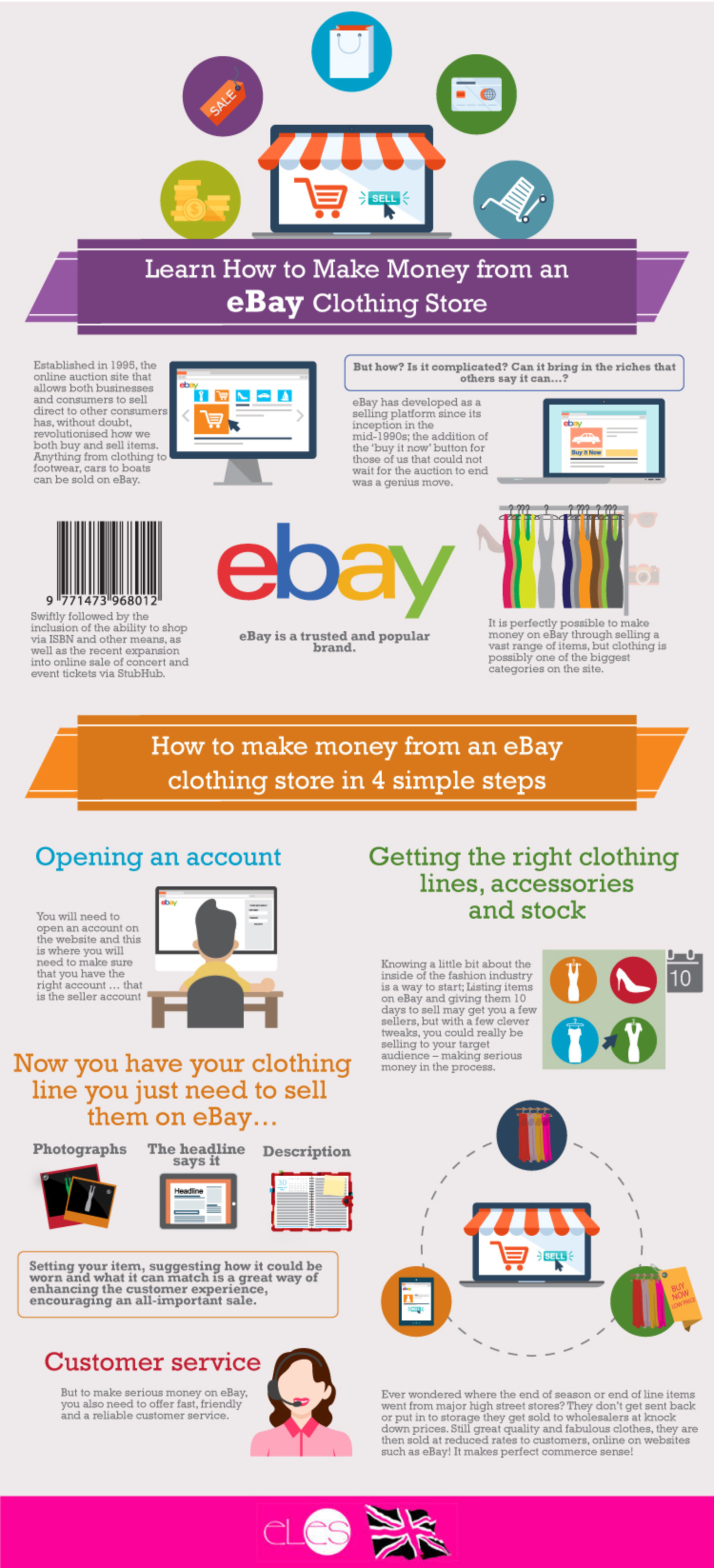 Learn How To Make Money From An Ebay Clothing Store Visual Ly