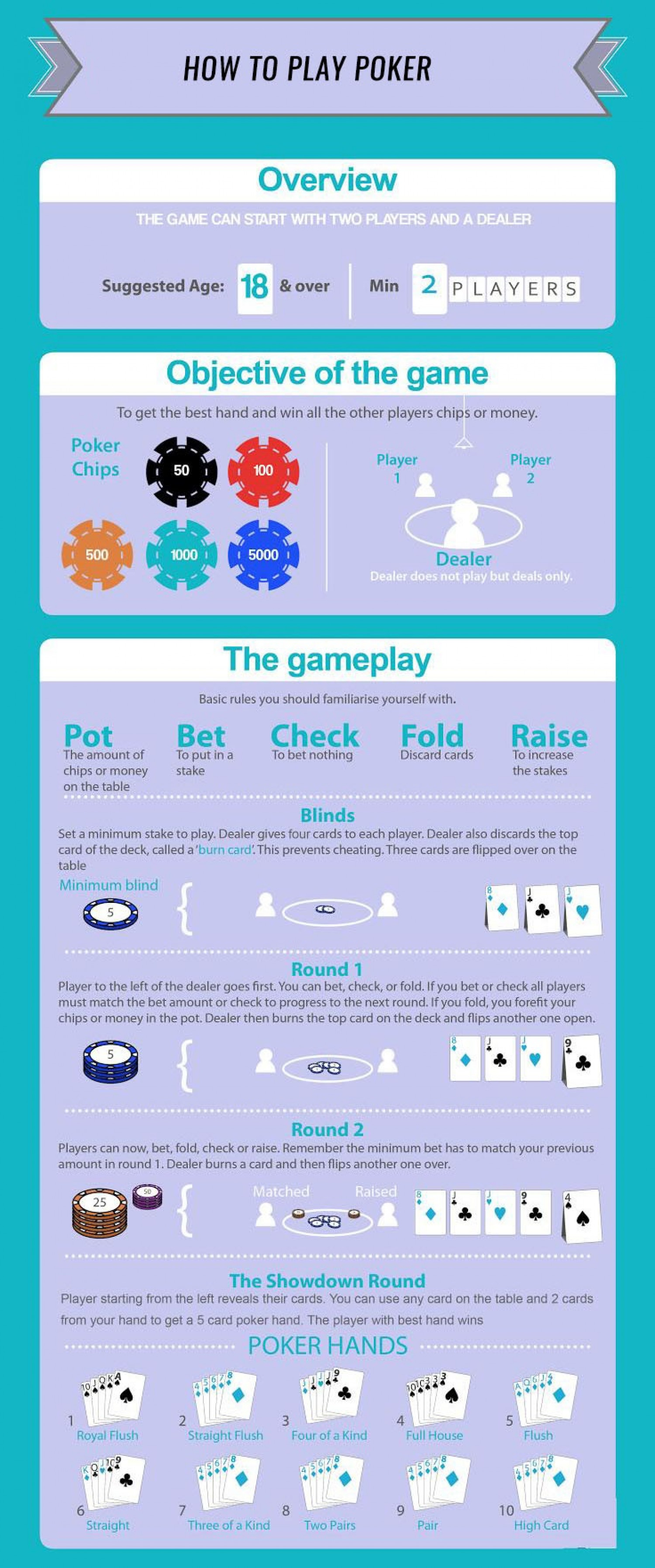 Learn How To Play Online Poker Infographic