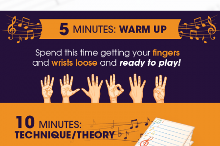 Learn the Right Way to Practice Piano Infographic