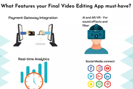Learn to Create a Video Editing App Like Magisto Infographic