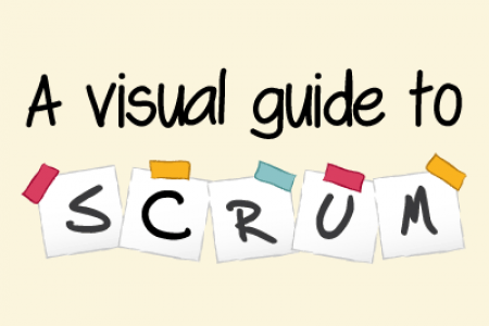 Learning agile - a visual guide to Scrum Infographic