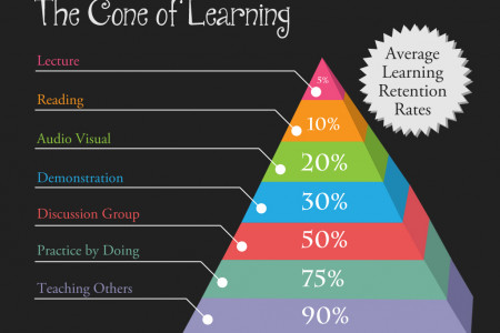 The Cone of Learning Infographic