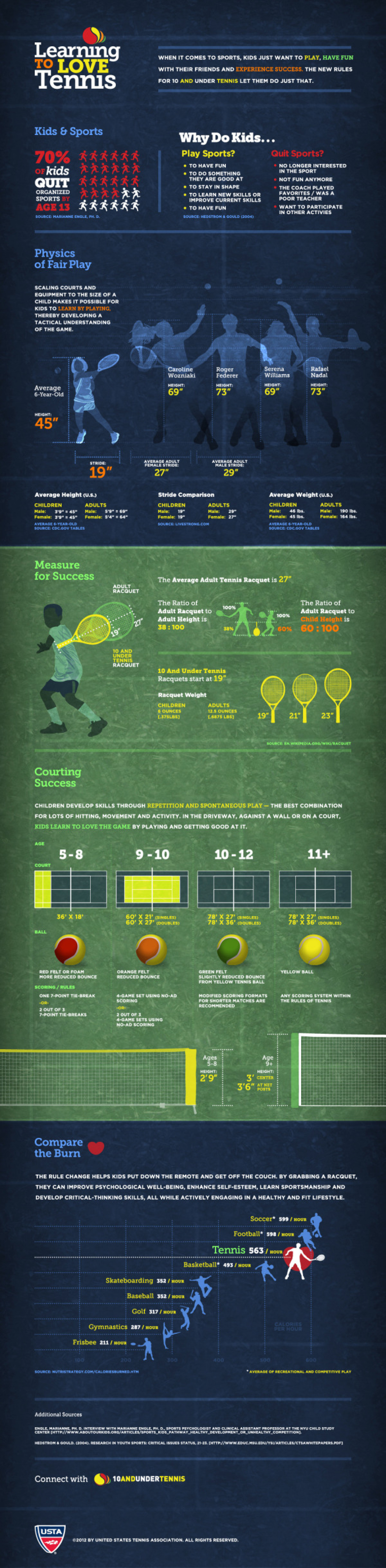 Learning to Love Tennis Infographic
