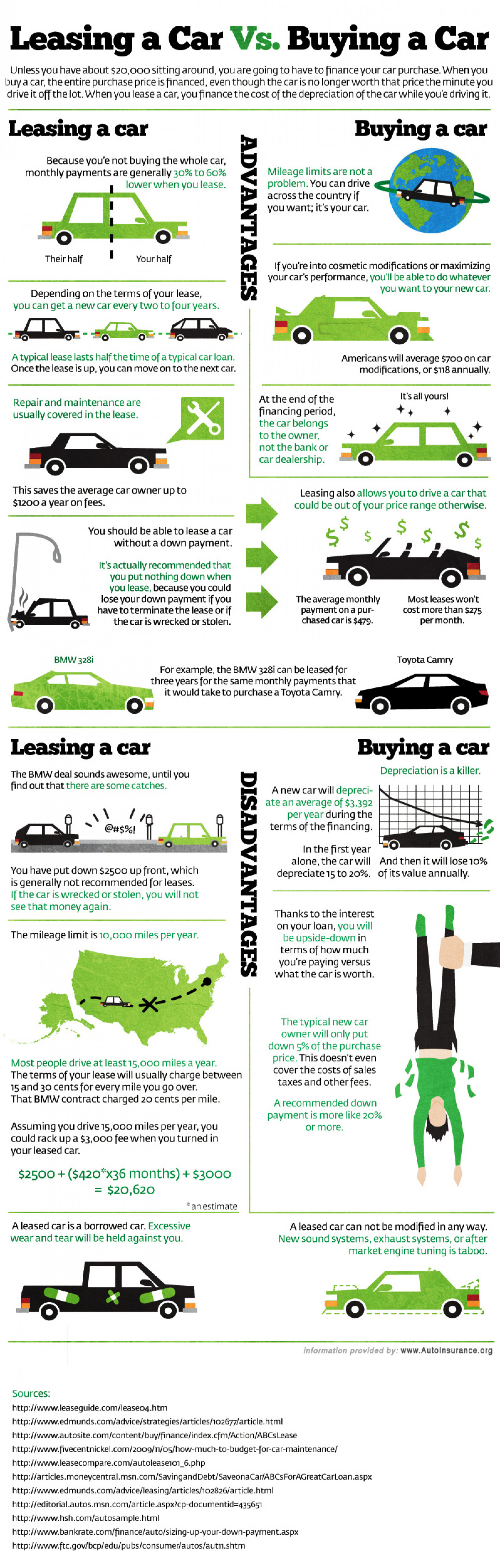 Leasing a Car vs. Buying a Car Infographic