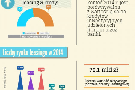 Leasing w Polsce Infographic