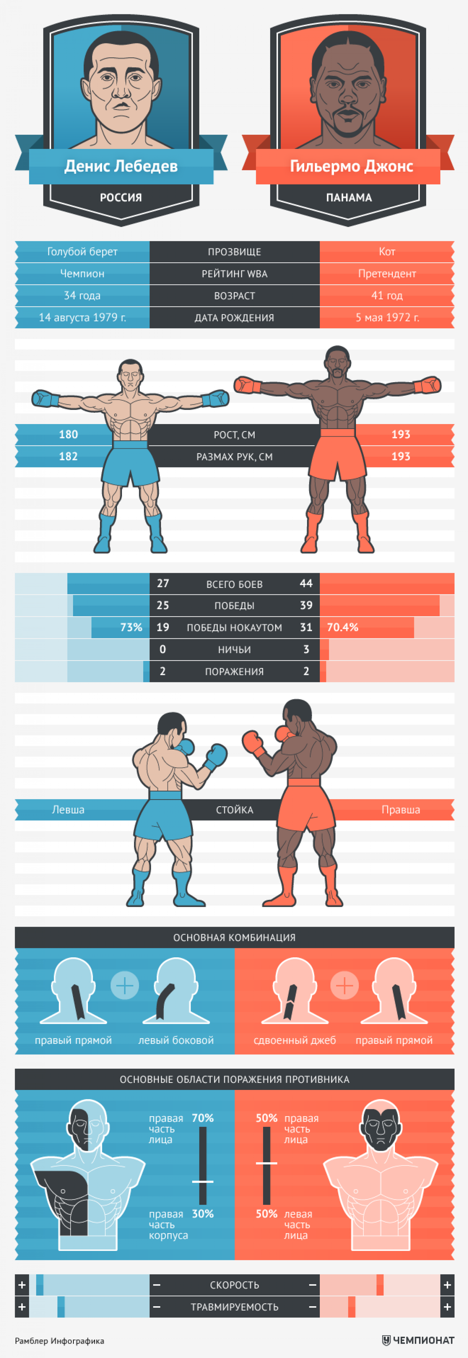 Lebedev vs. Jones Infographic
