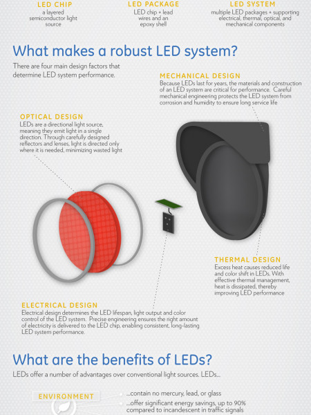 LED 101 Infographic