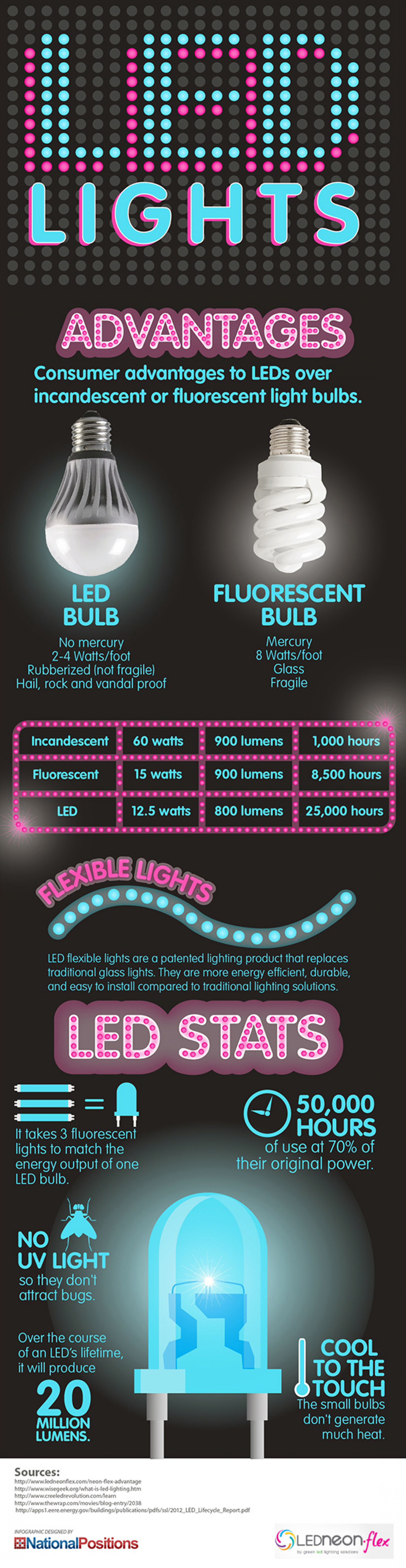 LED Lights Advantages and Stats Infographic