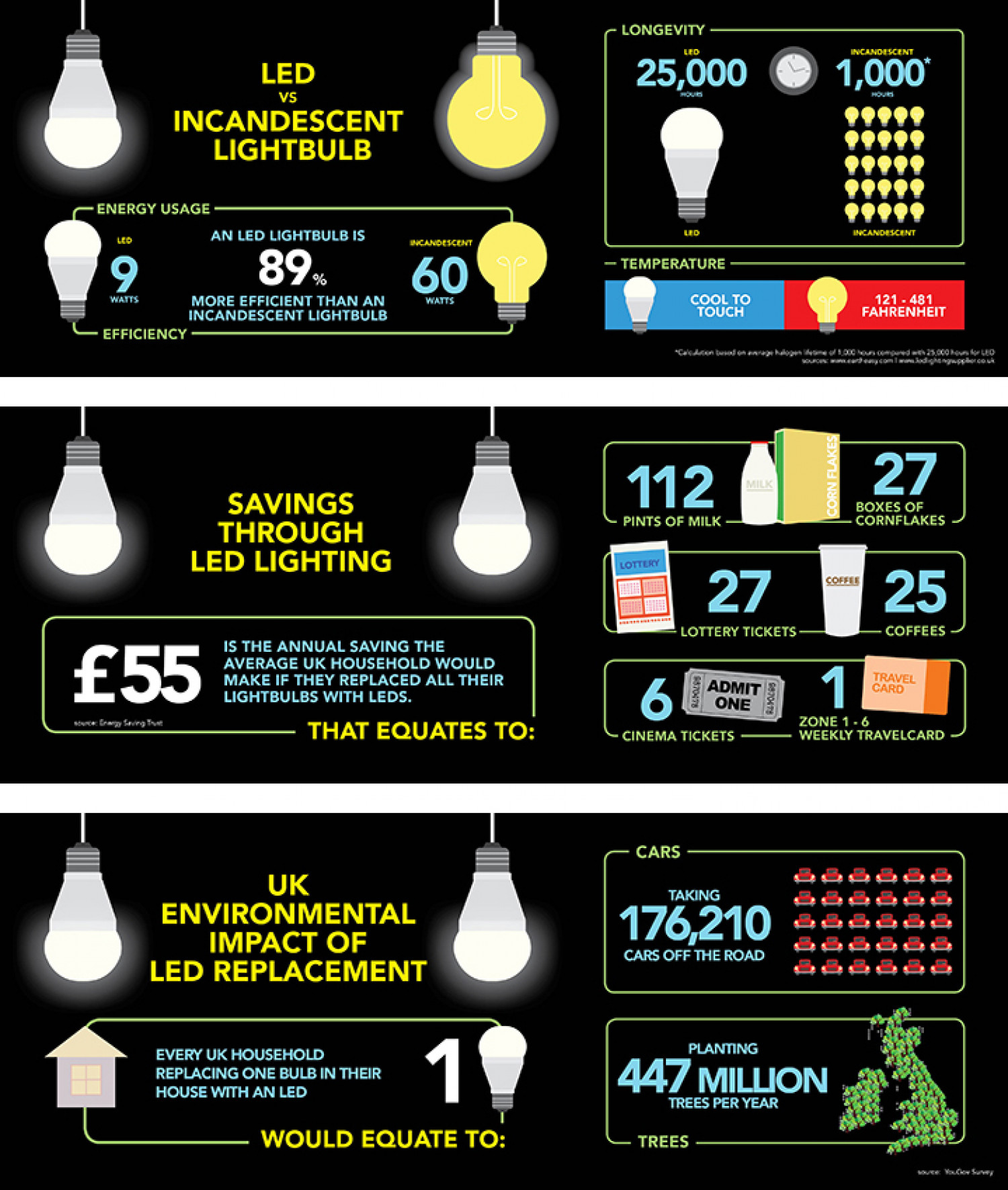 Led Lights Infographic Visual Ly
