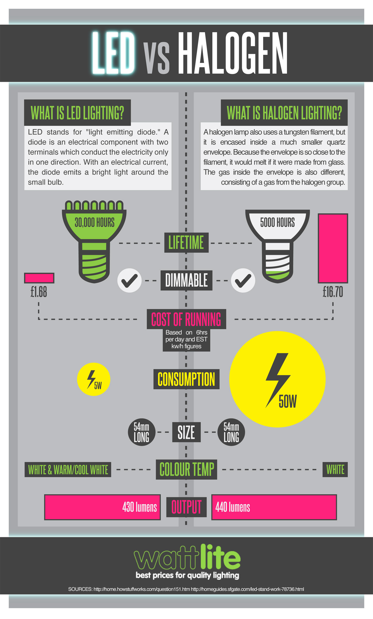 Led Headlight Bulb >> LED vs Halogen | Visual.ly