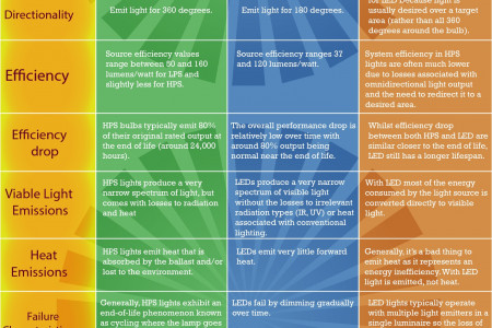 LED vs HPS: Not All Street Lights Are Made Equal Infographic