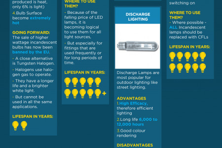 LED's: SAVE MONEY, SAVE THE PLANET Infographic