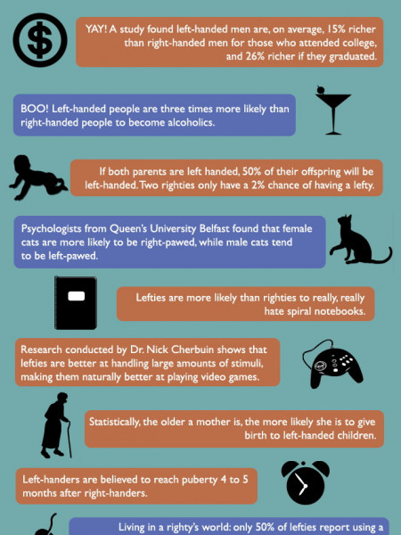 Left Handed Facts and Statistics Infographic