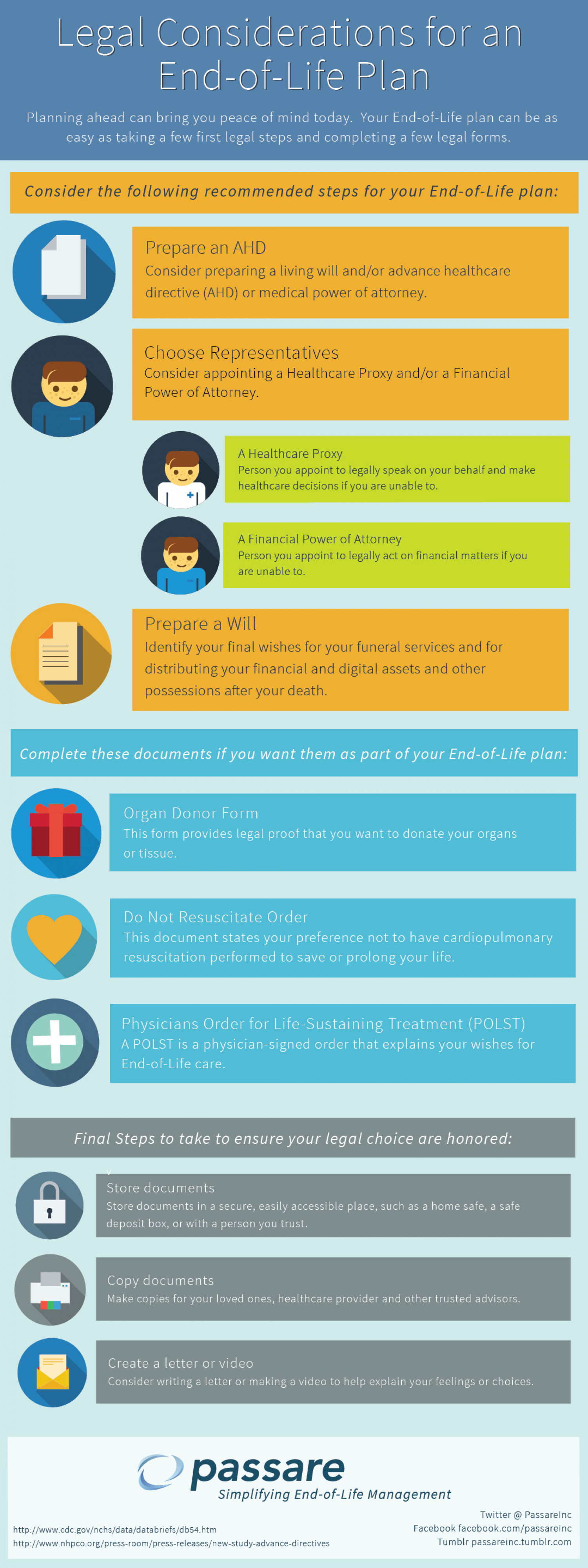 Legal Considerations for an End-of-Life Plan Infographic