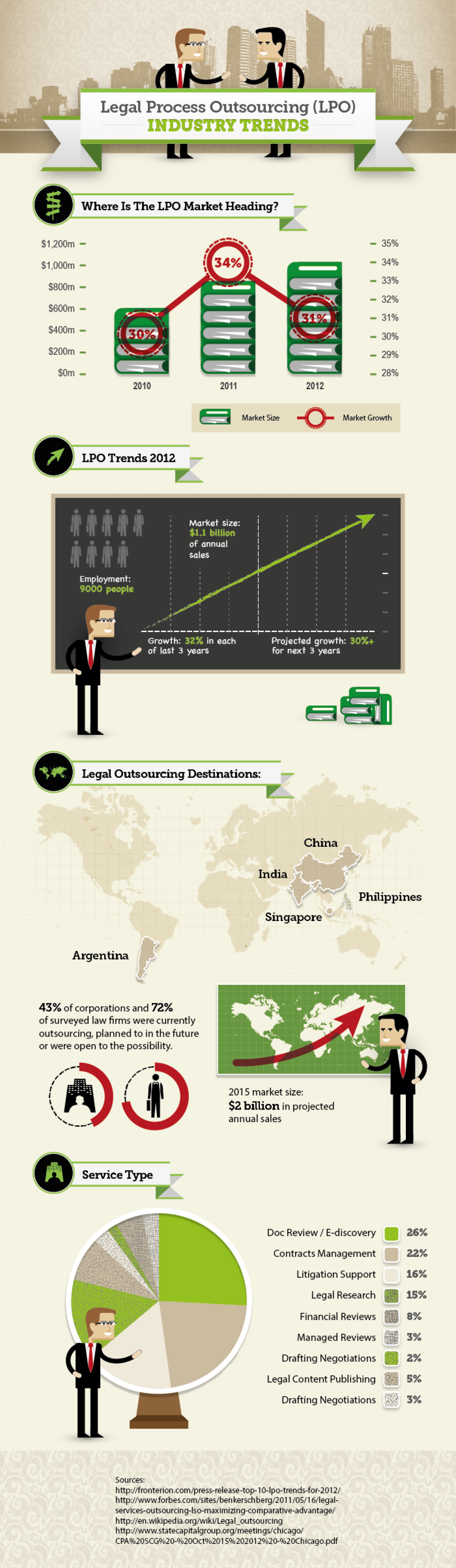 Legal Process Outsourcing Trends Infographic